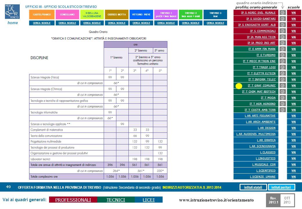www.istruzionetreviso.it/orientamento 49 Vai ai quadri generali: PROFESSIONALITECNICILICEI OFFERTA FORMATIVA NELLA PROVINCIA DI TREVISO (Istruzione Se