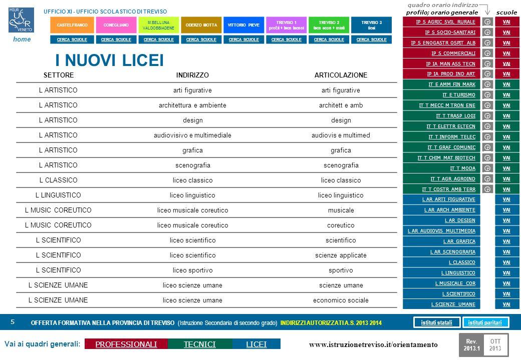 www.istruzionetreviso.it/orientamento 66 Vai ai quadri generali: PROFESSIONALITECNICILICEI OFFERTA FORMATIVA NELLA PROVINCIA DI TREVISO (Istruzione Secondaria di secondo grado) INDIRIZZI AUTORIZZATI A.S.
