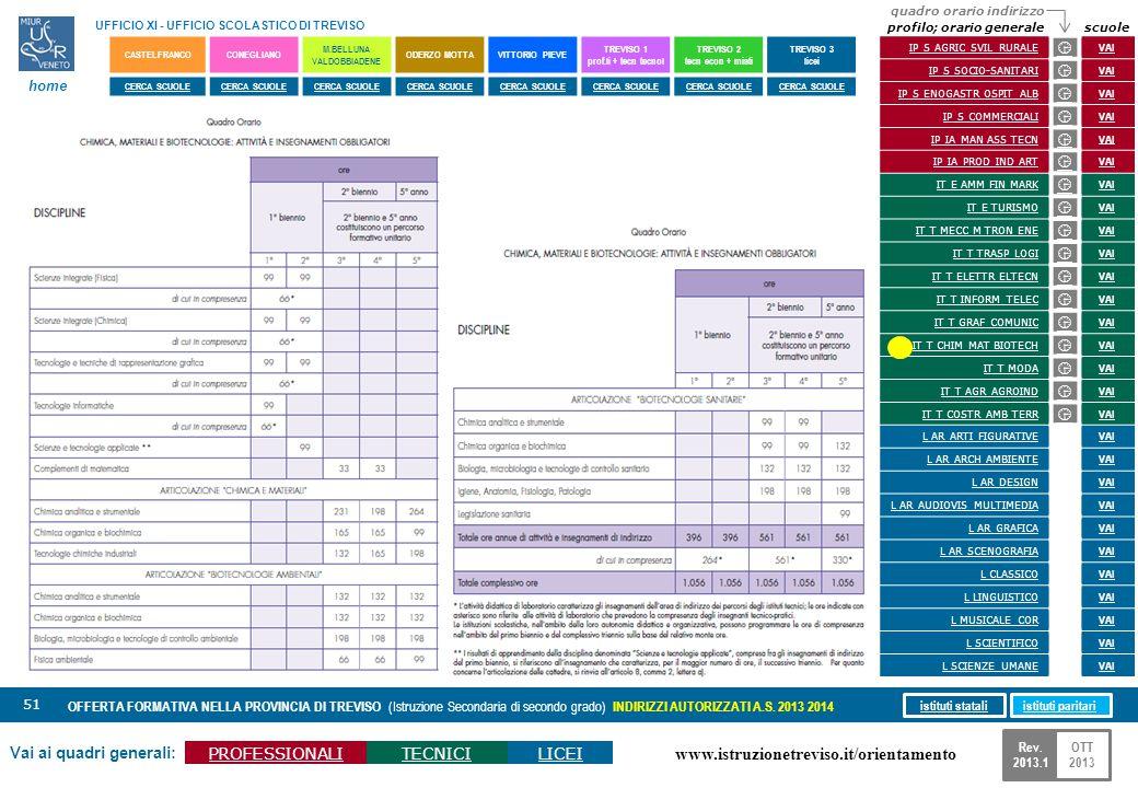 www.istruzionetreviso.it/orientamento 51 Vai ai quadri generali: PROFESSIONALITECNICILICEI OFFERTA FORMATIVA NELLA PROVINCIA DI TREVISO (Istruzione Se