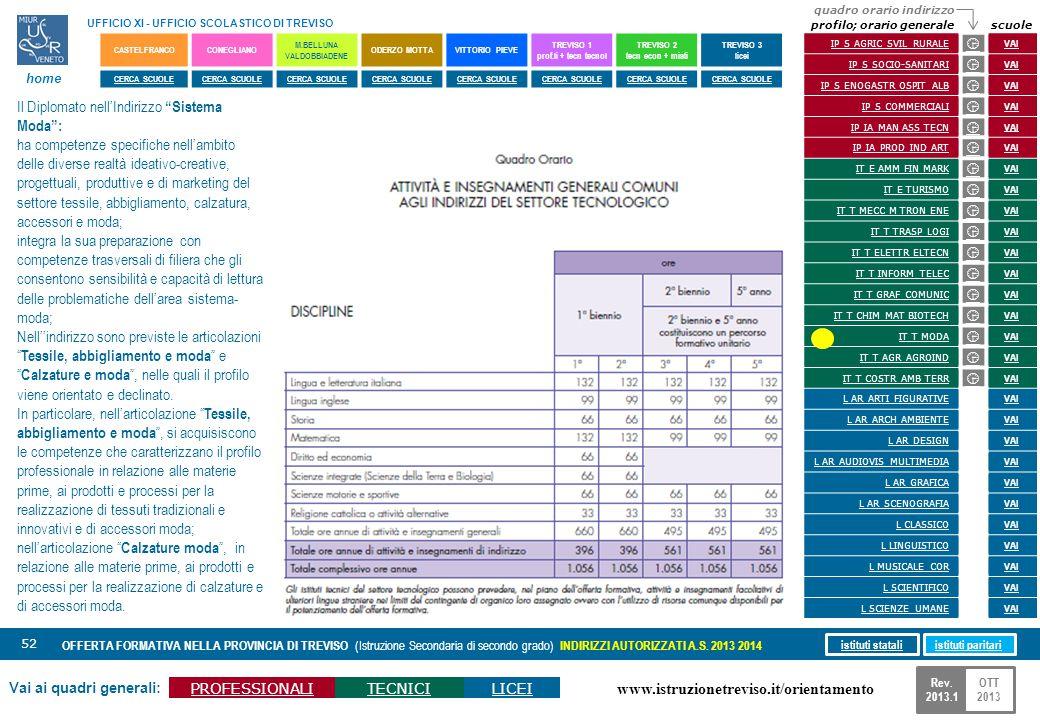 www.istruzionetreviso.it/orientamento 52 Vai ai quadri generali: PROFESSIONALITECNICILICEI OFFERTA FORMATIVA NELLA PROVINCIA DI TREVISO (Istruzione Se
