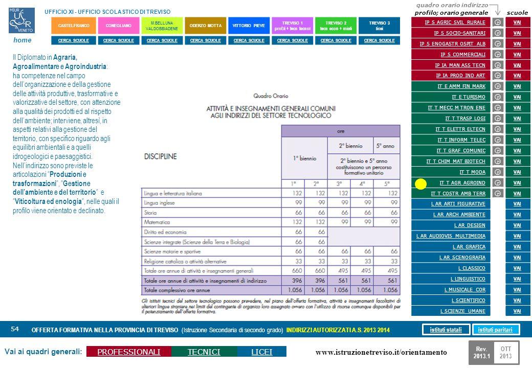 www.istruzionetreviso.it/orientamento 54 Vai ai quadri generali: PROFESSIONALITECNICILICEI OFFERTA FORMATIVA NELLA PROVINCIA DI TREVISO (Istruzione Se