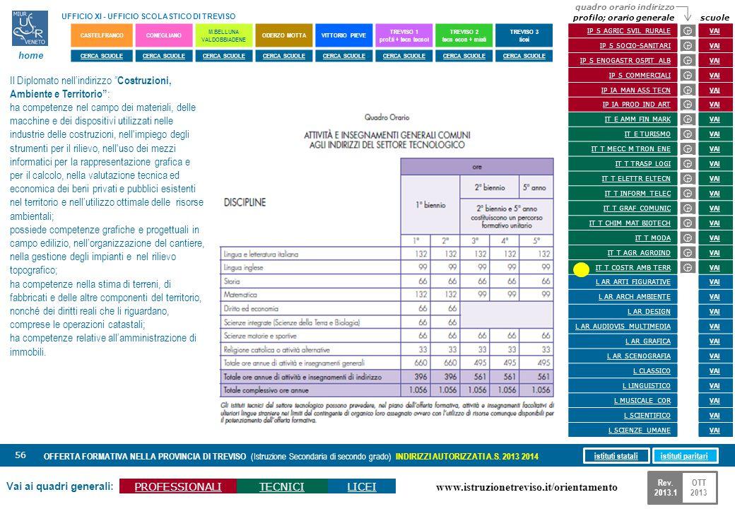 www.istruzionetreviso.it/orientamento 56 Vai ai quadri generali: PROFESSIONALITECNICILICEI OFFERTA FORMATIVA NELLA PROVINCIA DI TREVISO (Istruzione Se