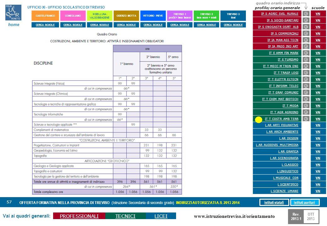 www.istruzionetreviso.it/orientamento 57 Vai ai quadri generali: PROFESSIONALITECNICILICEI OFFERTA FORMATIVA NELLA PROVINCIA DI TREVISO (Istruzione Se