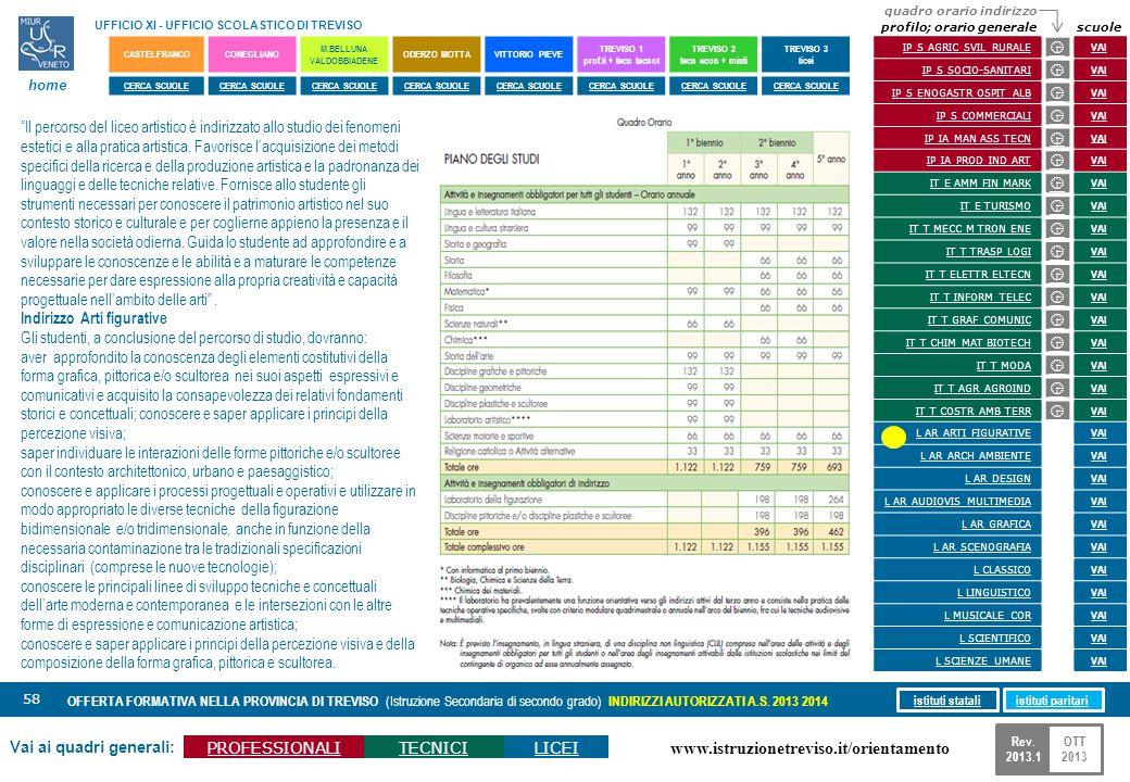 www.istruzionetreviso.it/orientamento 58 Vai ai quadri generali: PROFESSIONALITECNICILICEI OFFERTA FORMATIVA NELLA PROVINCIA DI TREVISO (Istruzione Se