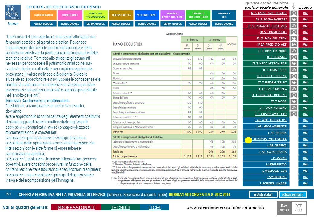 www.istruzionetreviso.it/orientamento 61 Vai ai quadri generali: PROFESSIONALITECNICILICEI OFFERTA FORMATIVA NELLA PROVINCIA DI TREVISO (Istruzione Se