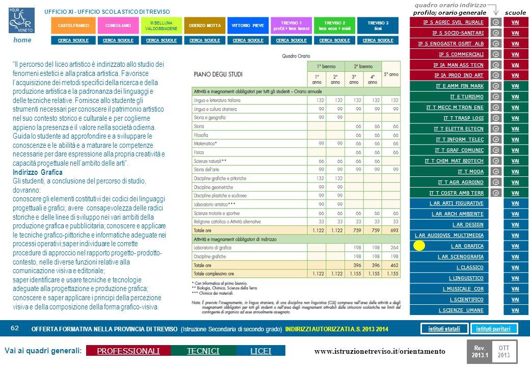 www.istruzionetreviso.it/orientamento 62 Vai ai quadri generali: PROFESSIONALITECNICILICEI OFFERTA FORMATIVA NELLA PROVINCIA DI TREVISO (Istruzione Se