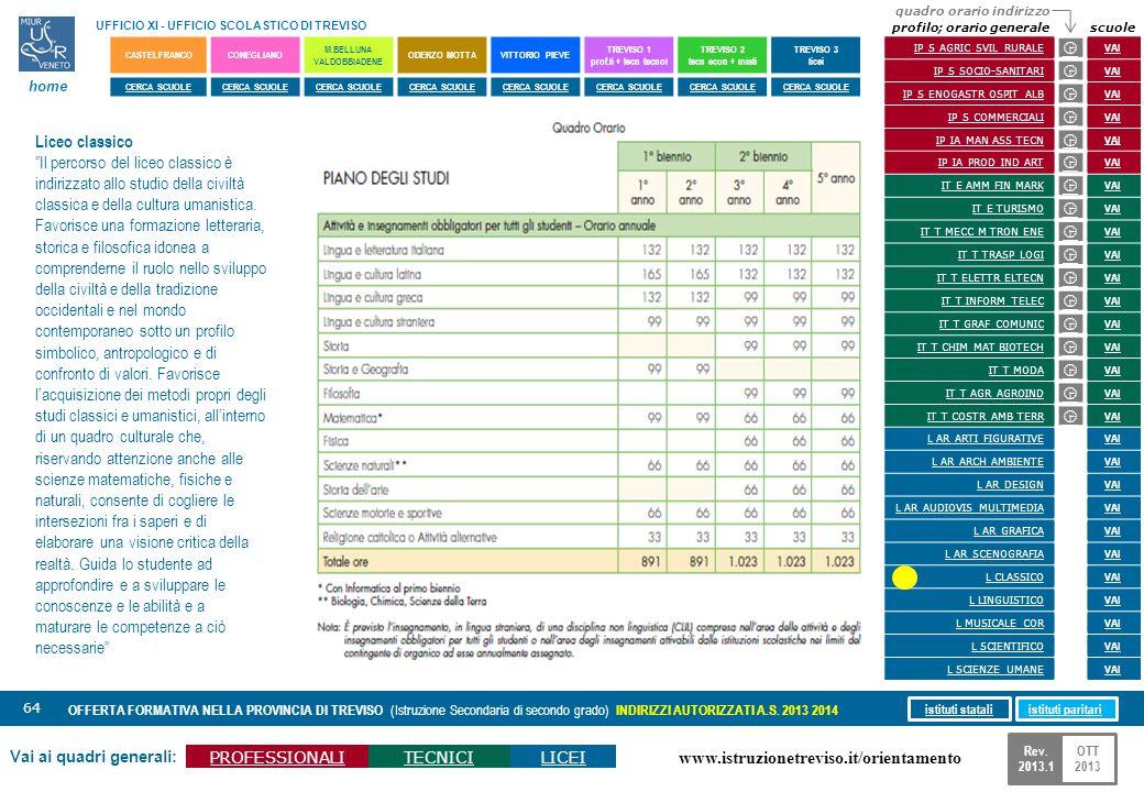www.istruzionetreviso.it/orientamento 64 Vai ai quadri generali: PROFESSIONALITECNICILICEI OFFERTA FORMATIVA NELLA PROVINCIA DI TREVISO (Istruzione Se