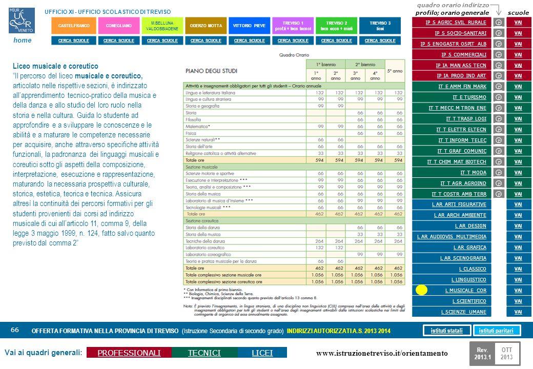 www.istruzionetreviso.it/orientamento 66 Vai ai quadri generali: PROFESSIONALITECNICILICEI OFFERTA FORMATIVA NELLA PROVINCIA DI TREVISO (Istruzione Se