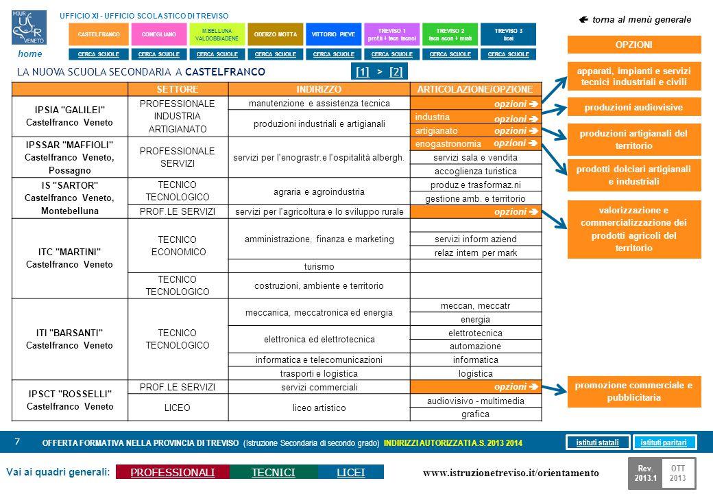 www.istruzionetreviso.it/orientamento 8 Vai ai quadri generali: PROFESSIONALITECNICILICEI OFFERTA FORMATIVA NELLA PROVINCIA DI TREVISO (Istruzione Secondaria di secondo grado) INDIRIZZI AUTORIZZATI A.S.