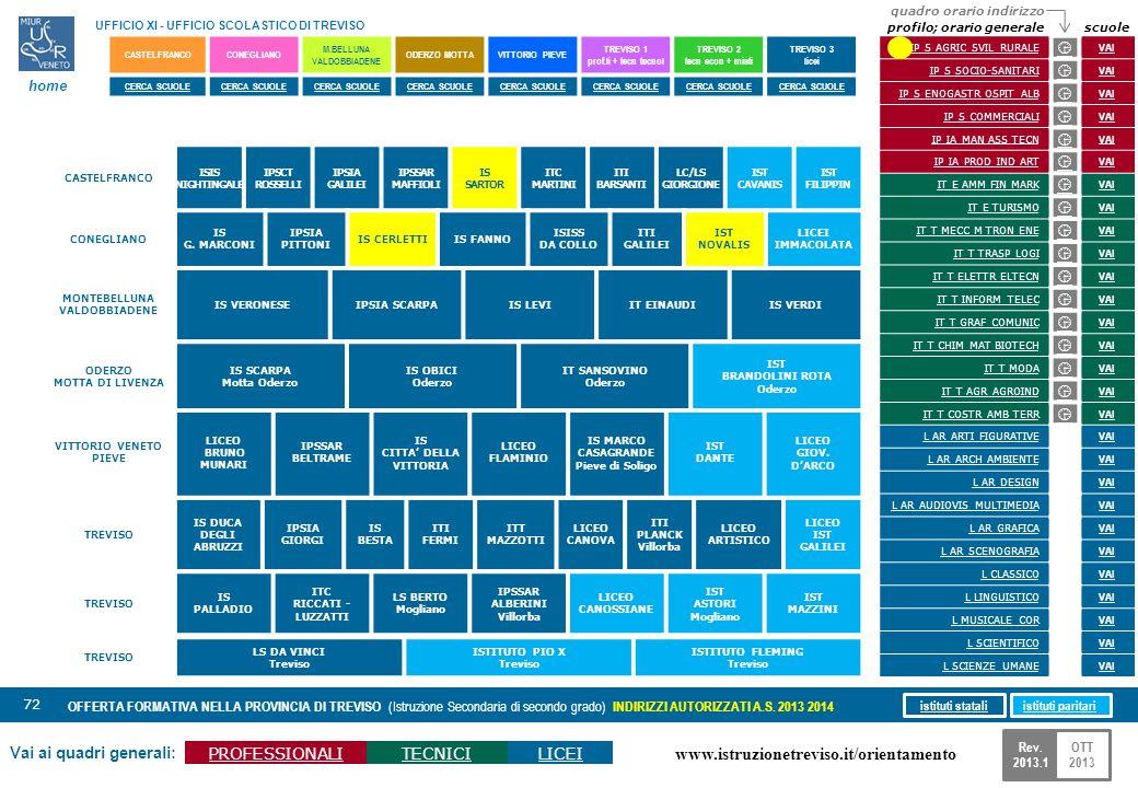 www.istruzionetreviso.it/orientamento 72 Vai ai quadri generali: PROFESSIONALITECNICILICEI OFFERTA FORMATIVA NELLA PROVINCIA DI TREVISO (Istruzione Se