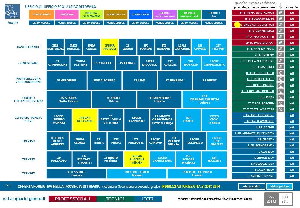 www.istruzionetreviso.it/orientamento 74 Vai ai quadri generali: PROFESSIONALITECNICILICEI OFFERTA FORMATIVA NELLA PROVINCIA DI TREVISO (Istruzione Se