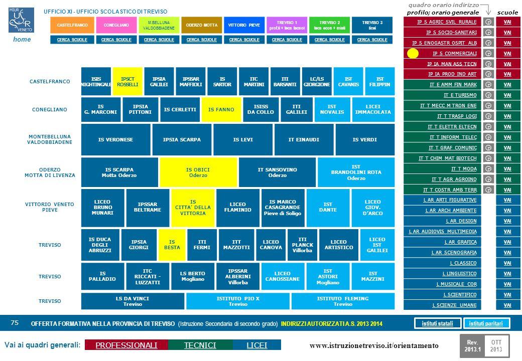 www.istruzionetreviso.it/orientamento 75 Vai ai quadri generali: PROFESSIONALITECNICILICEI OFFERTA FORMATIVA NELLA PROVINCIA DI TREVISO (Istruzione Se