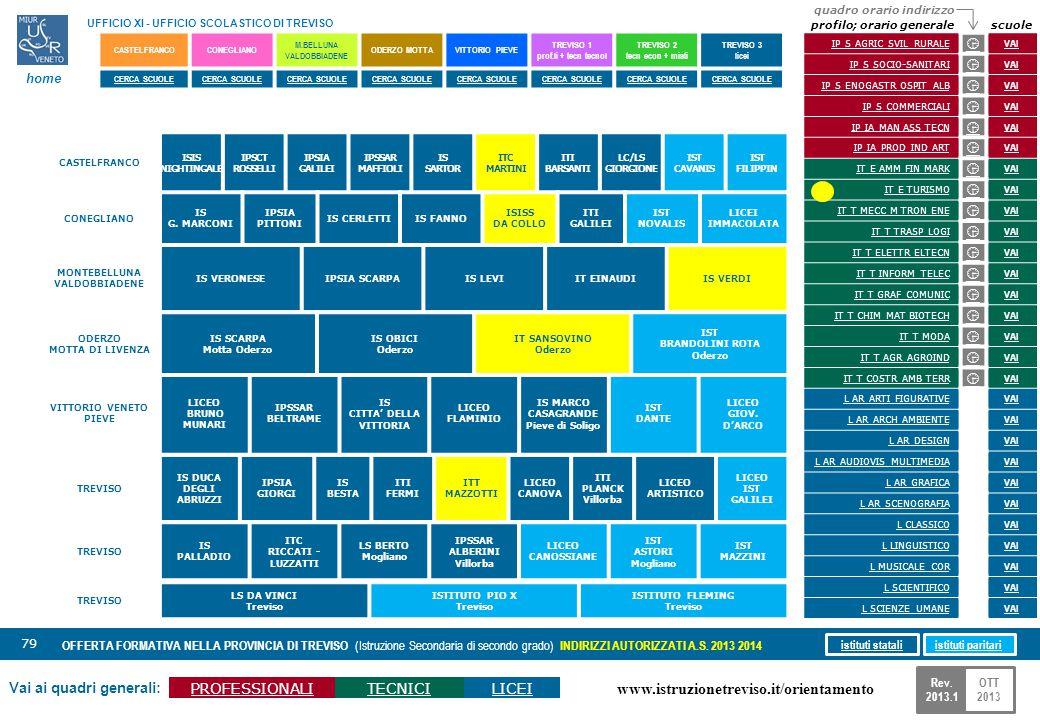 www.istruzionetreviso.it/orientamento 79 Vai ai quadri generali: PROFESSIONALITECNICILICEI OFFERTA FORMATIVA NELLA PROVINCIA DI TREVISO (Istruzione Se