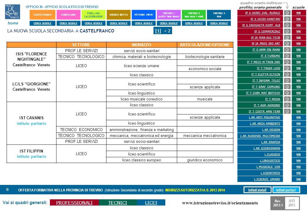 www.istruzionetreviso.it/orientamento 8 Vai ai quadri generali: PROFESSIONALITECNICILICEI OFFERTA FORMATIVA NELLA PROVINCIA DI TREVISO (Istruzione Sec