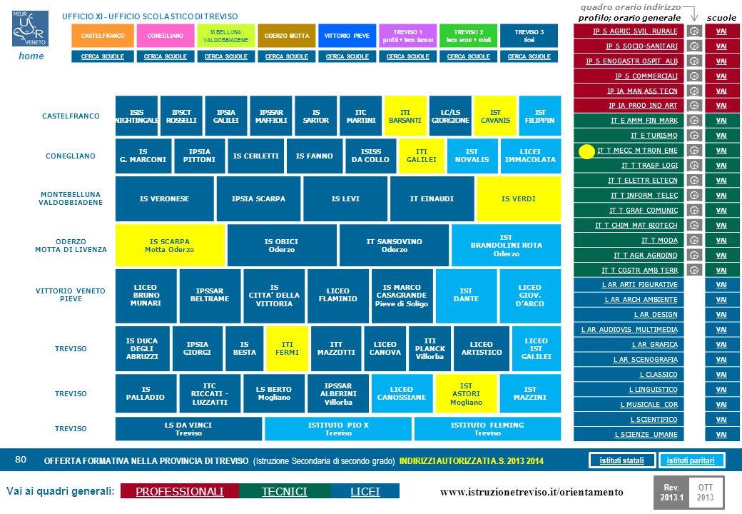 www.istruzionetreviso.it/orientamento 80 Vai ai quadri generali: PROFESSIONALITECNICILICEI OFFERTA FORMATIVA NELLA PROVINCIA DI TREVISO (Istruzione Se