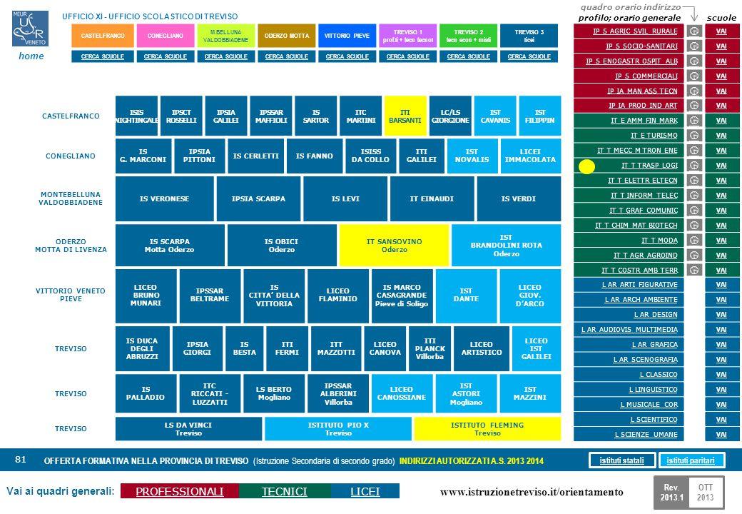 www.istruzionetreviso.it/orientamento 81 Vai ai quadri generali: PROFESSIONALITECNICILICEI OFFERTA FORMATIVA NELLA PROVINCIA DI TREVISO (Istruzione Se