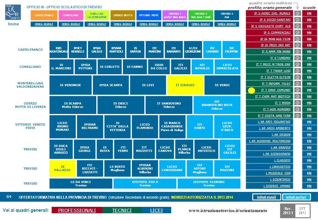www.istruzionetreviso.it/orientamento 84 Vai ai quadri generali: PROFESSIONALITECNICILICEI OFFERTA FORMATIVA NELLA PROVINCIA DI TREVISO (Istruzione Se