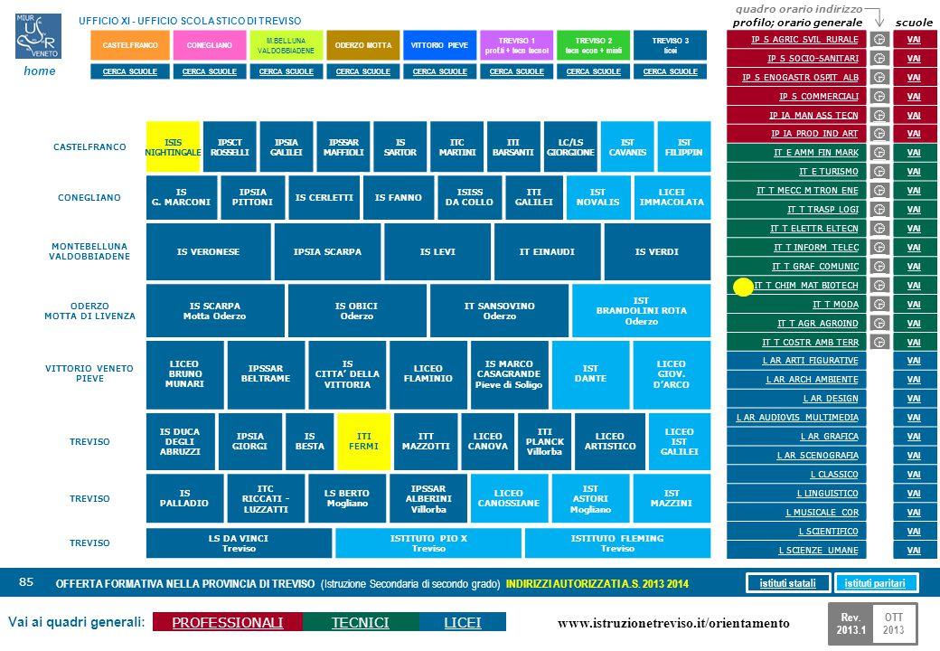 www.istruzionetreviso.it/orientamento 85 Vai ai quadri generali: PROFESSIONALITECNICILICEI OFFERTA FORMATIVA NELLA PROVINCIA DI TREVISO (Istruzione Se