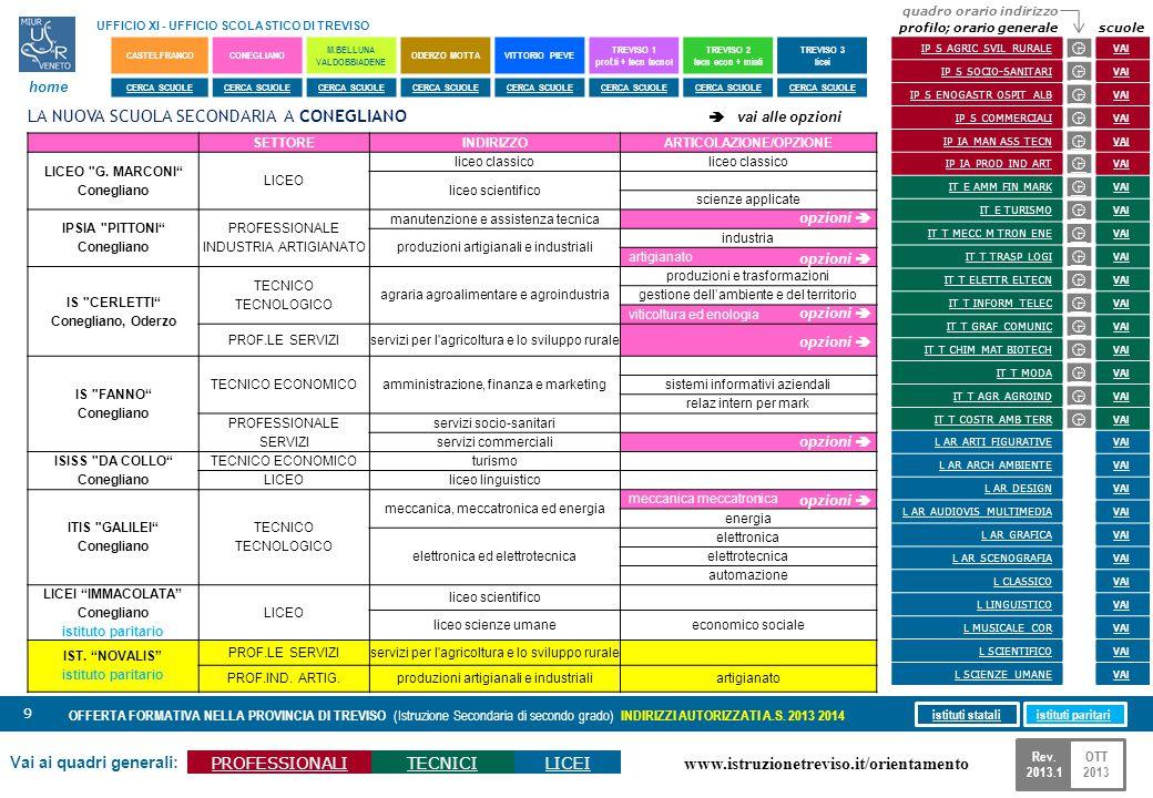 www.istruzionetreviso.it/orientamento 60 Vai ai quadri generali: PROFESSIONALITECNICILICEI OFFERTA FORMATIVA NELLA PROVINCIA DI TREVISO (Istruzione Secondaria di secondo grado) INDIRIZZI AUTORIZZATI A.S.