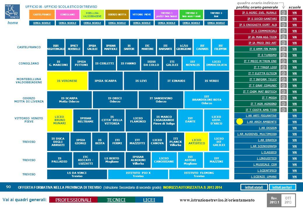 www.istruzionetreviso.it/orientamento 90 Vai ai quadri generali: PROFESSIONALITECNICILICEI OFFERTA FORMATIVA NELLA PROVINCIA DI TREVISO (Istruzione Se