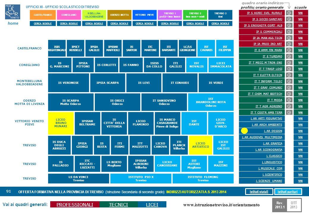 www.istruzionetreviso.it/orientamento 91 Vai ai quadri generali: PROFESSIONALITECNICILICEI OFFERTA FORMATIVA NELLA PROVINCIA DI TREVISO (Istruzione Se