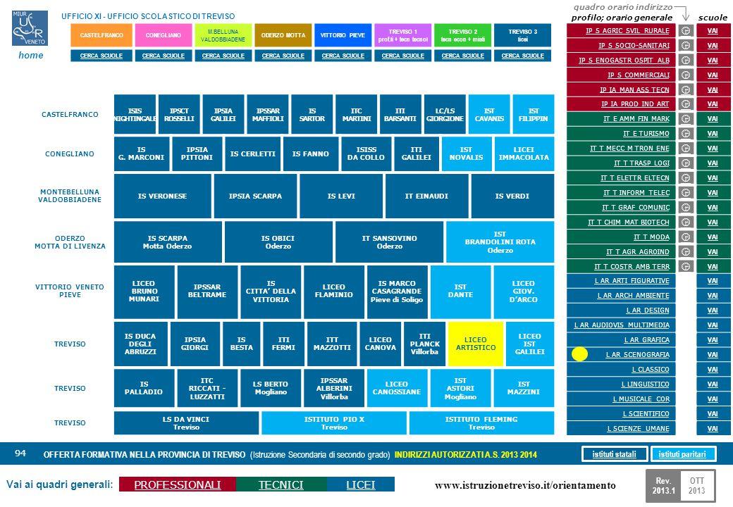 www.istruzionetreviso.it/orientamento 94 Vai ai quadri generali: PROFESSIONALITECNICILICEI OFFERTA FORMATIVA NELLA PROVINCIA DI TREVISO (Istruzione Se