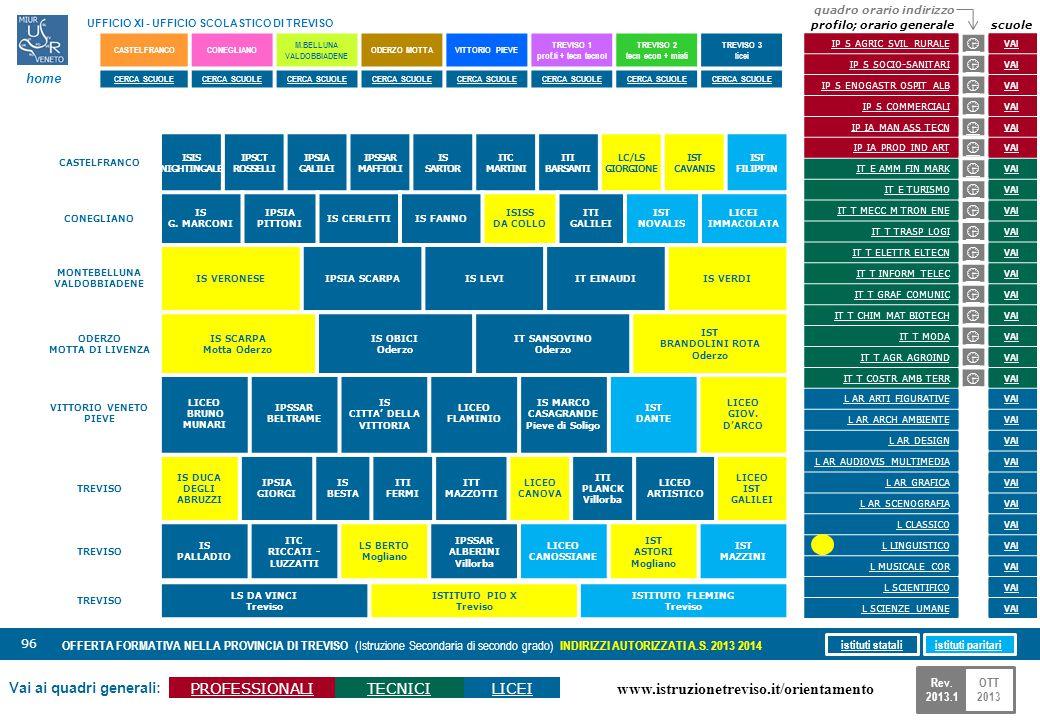 www.istruzionetreviso.it/orientamento 96 Vai ai quadri generali: PROFESSIONALITECNICILICEI OFFERTA FORMATIVA NELLA PROVINCIA DI TREVISO (Istruzione Se