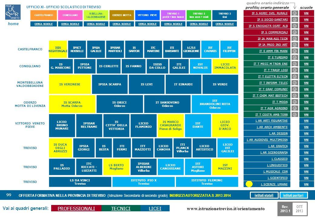 www.istruzionetreviso.it/orientamento 99 Vai ai quadri generali: PROFESSIONALITECNICILICEI OFFERTA FORMATIVA NELLA PROVINCIA DI TREVISO (Istruzione Se