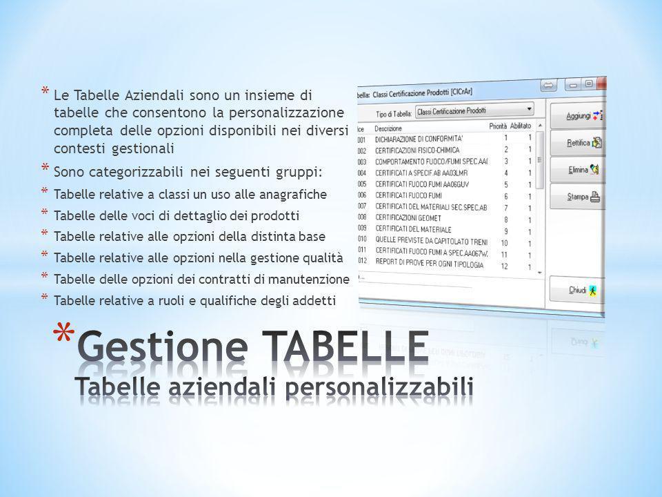 * Le Tabelle Aziendali sono un insieme di tabelle che consentono la personalizzazione completa delle opzioni disponibili nei diversi contesti gestiona