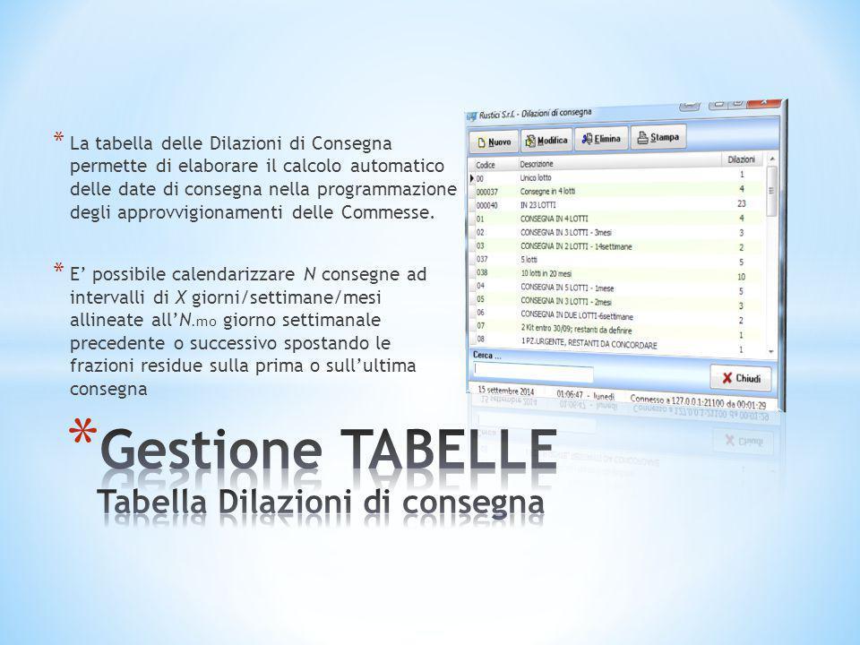 * La tabella delle Dilazioni di Consegna permette di elaborare il calcolo automatico delle date di consegna nella programmazione degli approvvigioname