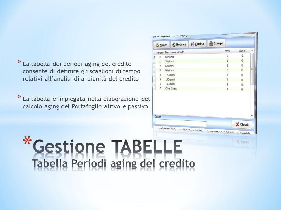 * La tabella dei periodi aging del credito consente di definire gli scaglioni di tempo relativi all'analisi di anzianità del credito * La tabella è im