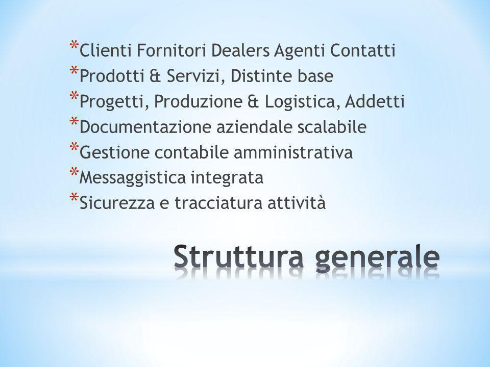 * Clienti Fornitori Dealers Agenti Contatti * Prodotti & Servizi, Distinte base * Progetti, Produzione & Logistica, Addetti * Documentazione aziendale