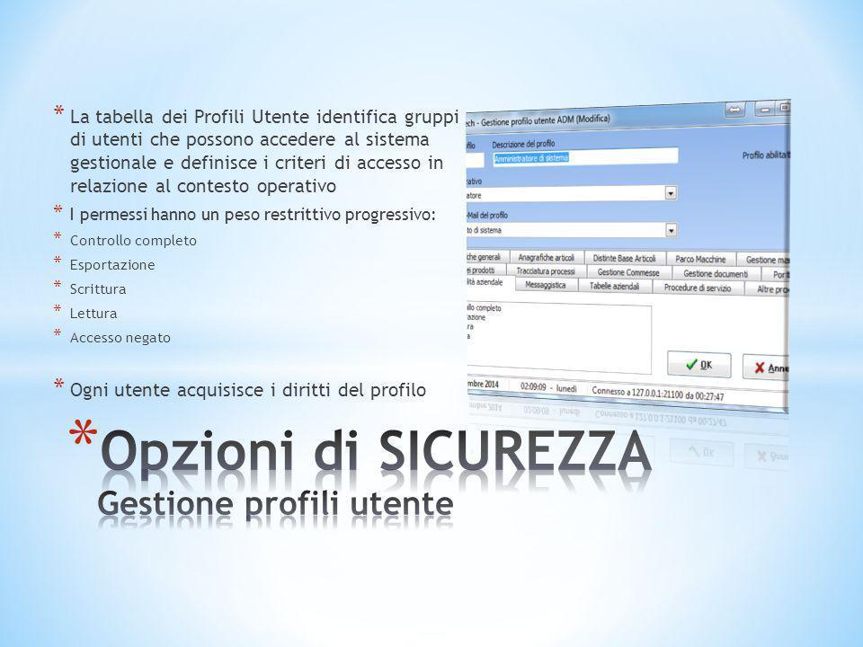 * La tabella dei Profili Utente identifica gruppi di utenti che possono accedere al sistema gestionale e definisce i criteri di accesso in relazione a