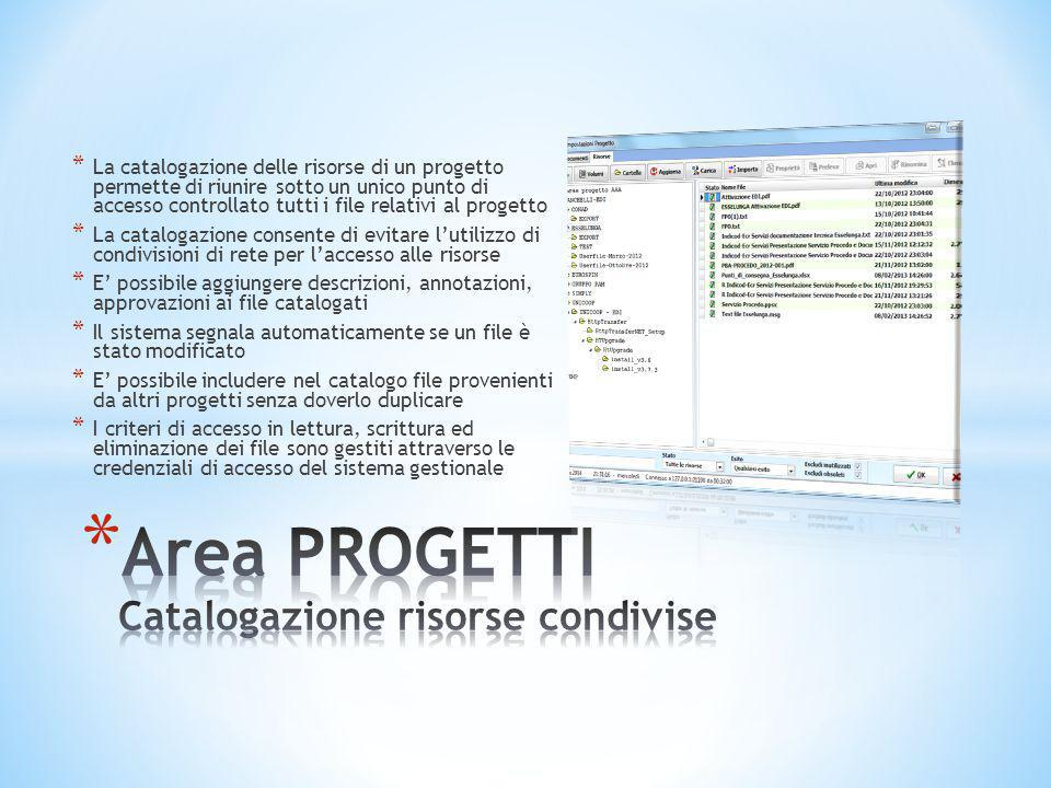 * La catalogazione delle risorse di un progetto permette di riunire sotto un unico punto di accesso controllato tutti i file relativi al progetto * La