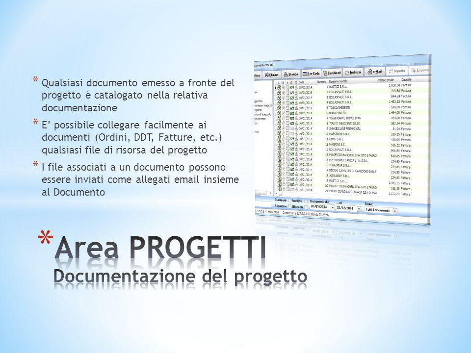 * Qualsiasi documento emesso a fronte del progetto è catalogato nella relativa documentazione * E' possibile collegare facilmente ai documenti (Ordini