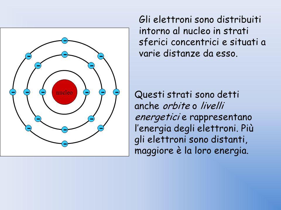 nucleo - - - - - - - - - - - - - - - - - - Gli elettroni sono distribuiti intorno al nucleo in strati sferici concentrici e situati a varie distanze d