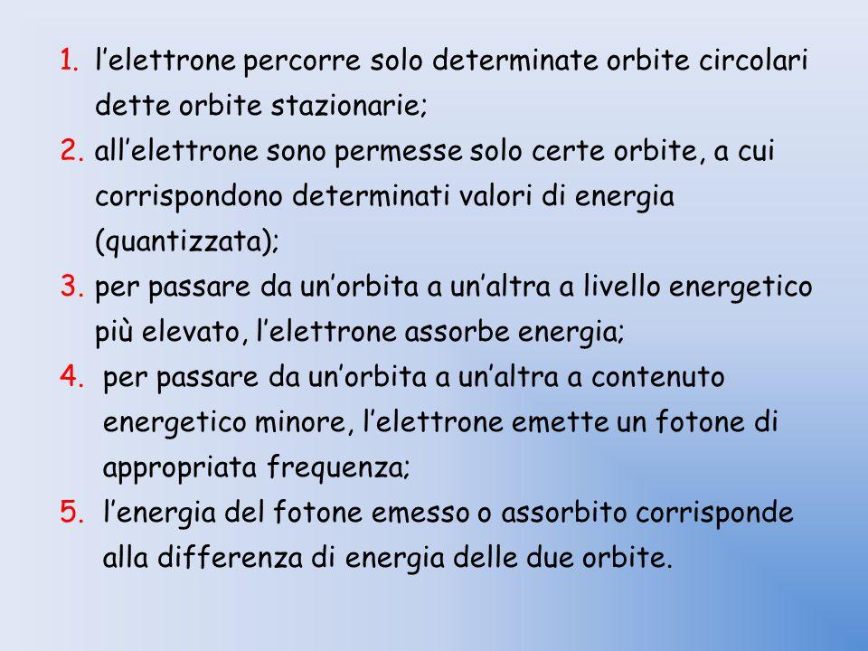 1.l'elettrone percorre solo determinate orbite circolari dette orbite stazionarie; 2.all'elettrone sono permesse solo certe orbite, a cui corrispondon