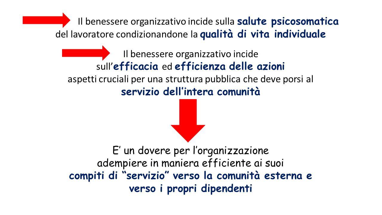 Il benessere organizzativo incide sulla salute psicosomatica del lavoratore condizionandone la qualità di vita individuale Il benessere organizzativo