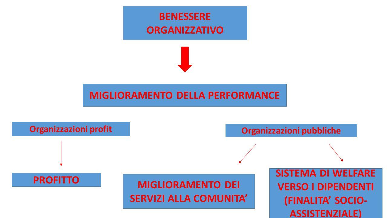 BENESSERE ORGANIZZATIVO MIGLIORAMENTO DELLA PERFORMANCE Organizzazioni profit Organizzazioni pubbliche PROFITTO SISTEMA DI WELFARE VERSO I DIPENDENTI