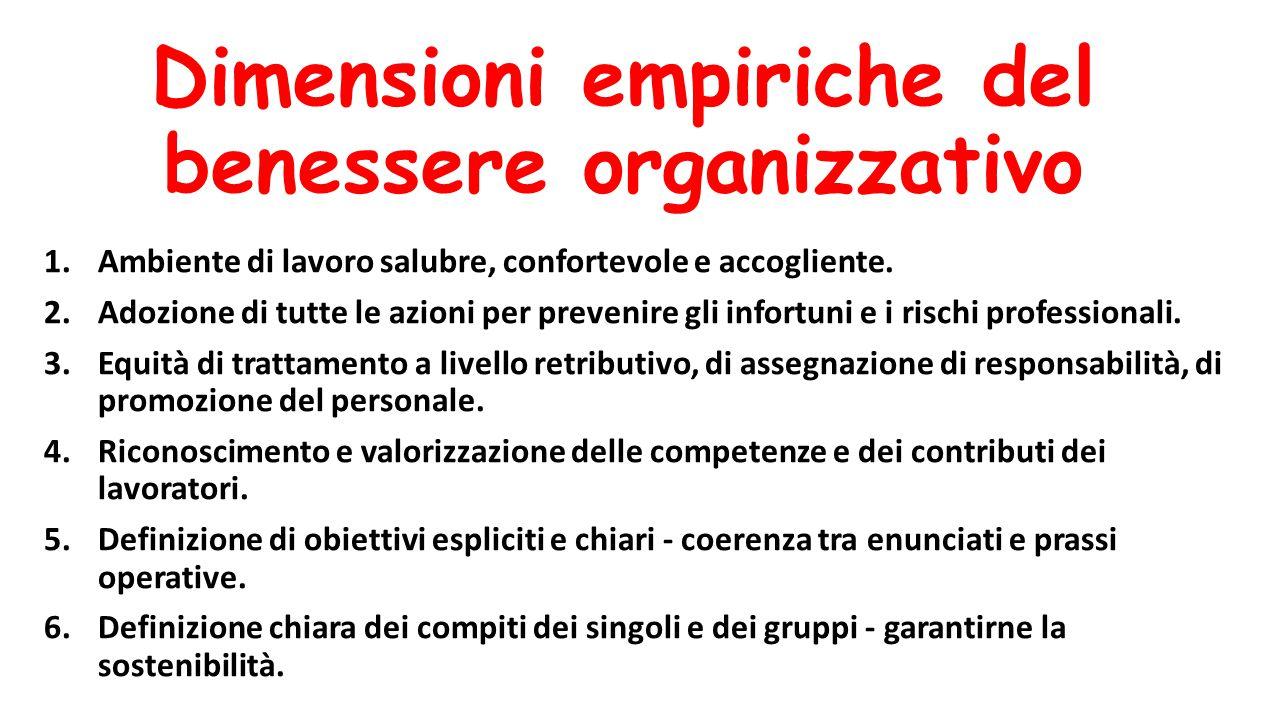 Dimensioni empiriche del benessere organizzativo 1.Ambiente di lavoro salubre, confortevole e accogliente. 2.Adozione di tutte le azioni per prevenire