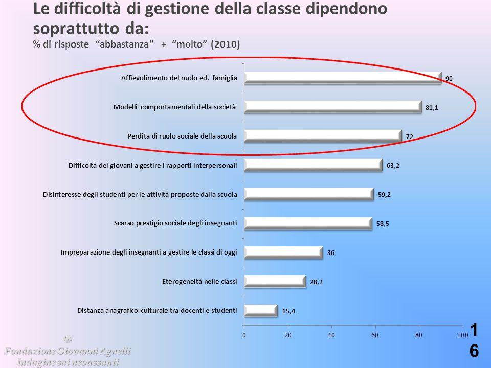 """Le difficoltà di gestione della classe dipendono soprattutto da: % di risposte """"abbastanza"""" + """"molto"""" (2010) 16 Φ Fondazione Giovanni Agnelli Indagine"""