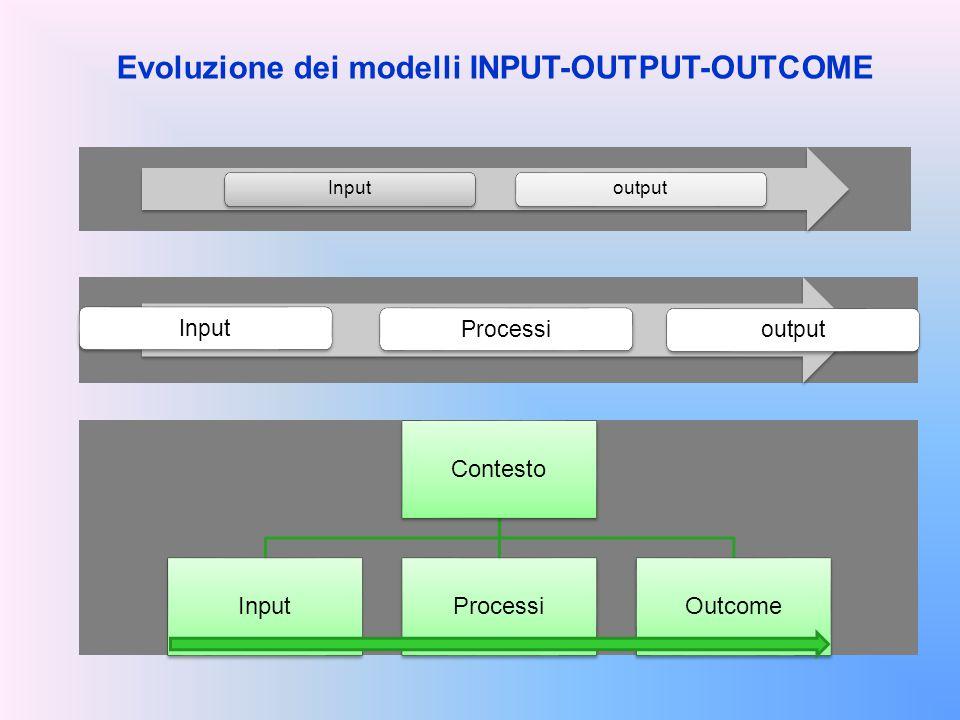 Evoluzione dei modelli INPUT-OUTPUT-OUTCOME Inputoutput InputProcessioutput Contesto InputProcessiOutcome