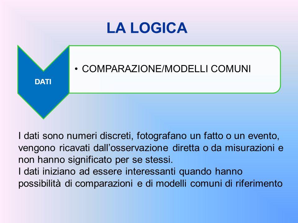 DATI COMPARAZIONE/MODELLI COMUNI I dati sono numeri discreti, fotografano un fatto o un evento, vengono ricavati dall'osservazione diretta o da misura