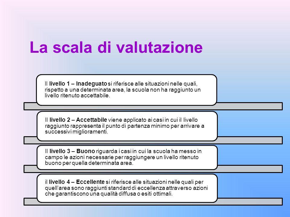 La scala di valutazione Il livello 1 – Inadeguato si riferisce alle situazioni nelle quali, rispetto a una determinata area, la scuola non ha raggiunt