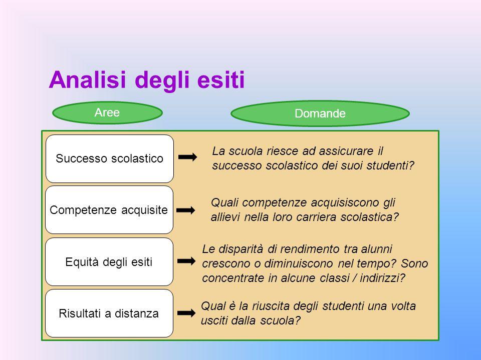 Analisi degli esiti Competenze acquisite Successo scolastico Equità degli esiti Risultati a distanza Qual è la riuscita degli studenti una volta uscit
