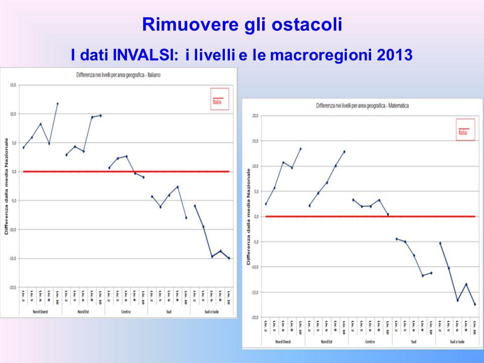 Rimuovere gli ostacoli I dati INVALSI: i livelli e le macroregioni 2013