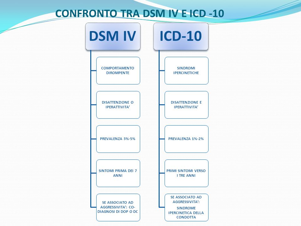 CONFRONTO TRA DSM IV E ICD -10 DSM IV COMPORTAMENTO DIROMPENTE DISATTENZIONE O IPERATTIVITA' PREVALENZA 3%-5% SINTOMI PRIMA DEI 7 ANNI SE ASSOCIATO AD