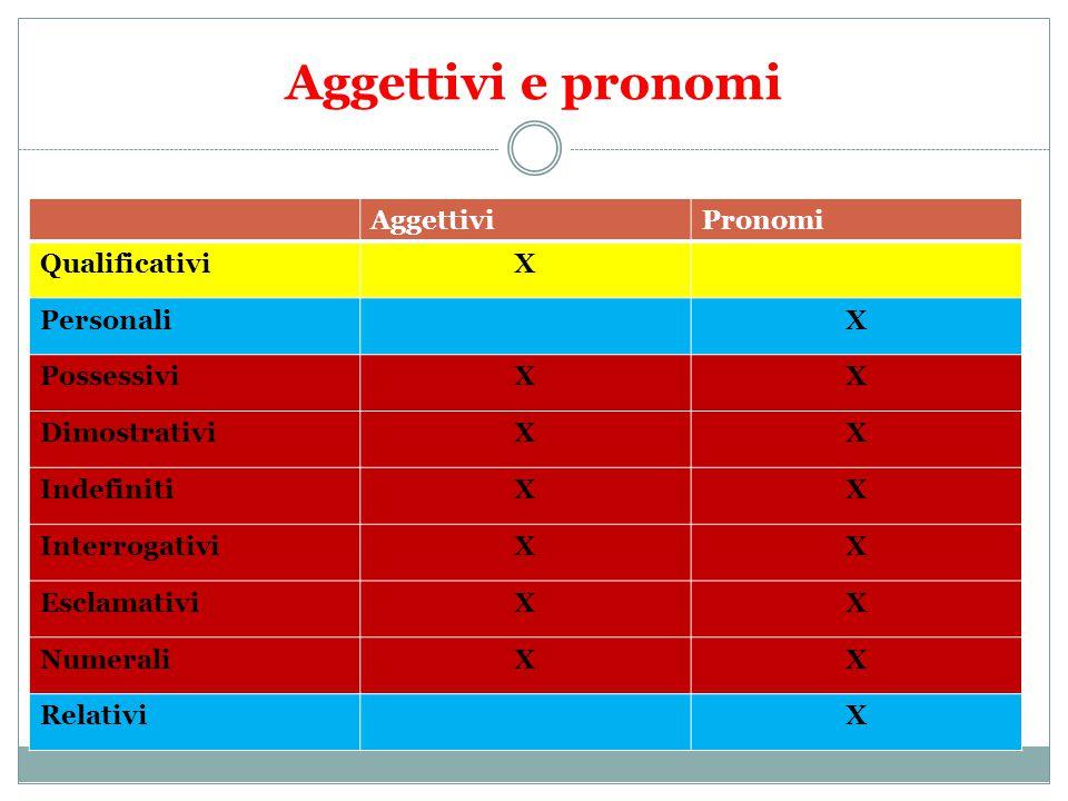 Aggettivi e pronomi AggettiviPronomi QualificativiX PersonaliX PossessiviXX DimostrativiXX IndefinitiXX InterrogativiXX EsclamativiXX NumeraliXX RelativiX