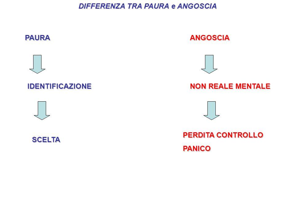 DIFFERENZA TRA PAURA e ANGOSCIA PAURAANGOSCIA IDENTIFICAZIONE SCELTA NON REALE MENTALE PERDITA CONTROLLO PANICO