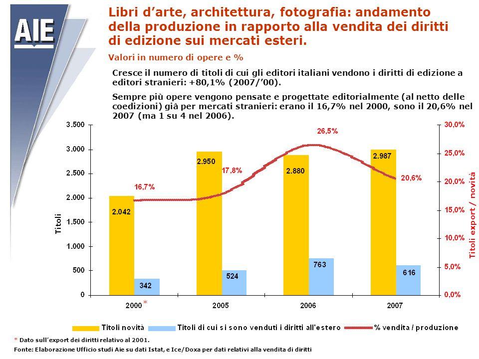Titoli Titoli export / novità Libri d'arte, architettura, fotografia: andamento della produzione in rapporto alla vendita dei diritti di edizione sui